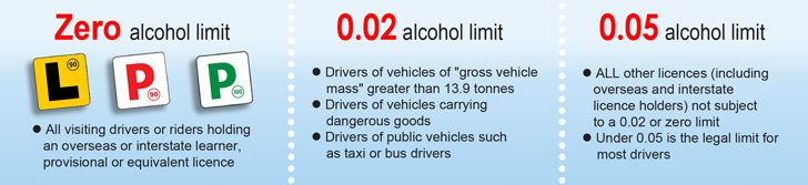 There are three alcohol limits in NSW.