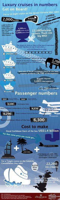 Luxury Cruises in numbers. Some amazing facts about cruises and cruise ships from Luxury Cruise Company