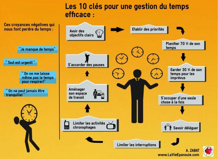 Astuces, outils et méthodes pour bien gérer son temps et gagner en efficacité et en productivité.