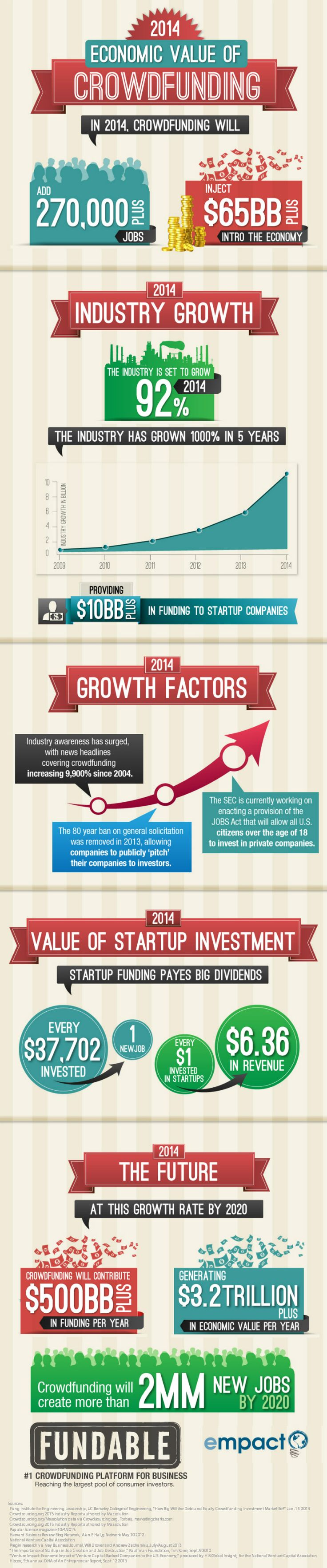 Crowdfunding Seen Providing $65 Billion Boost To The Global Economy In 2014  #Infographic #econdev