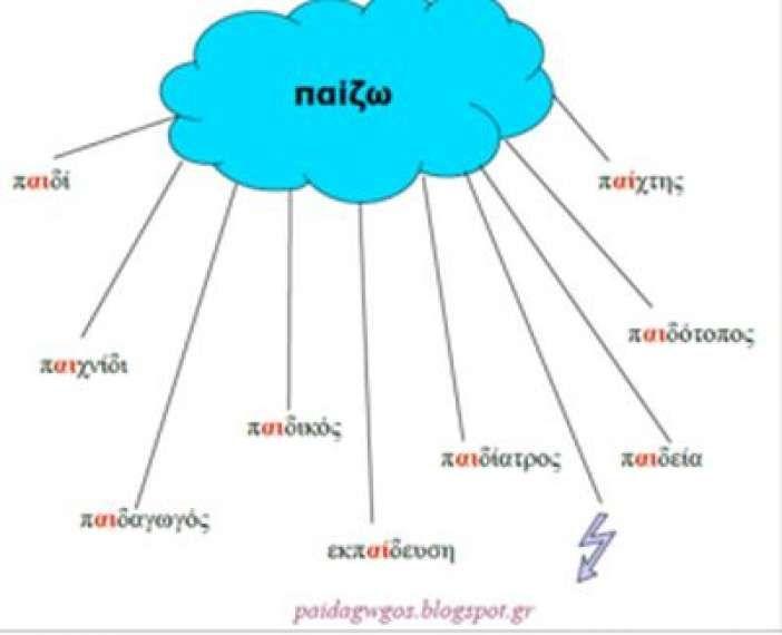 Βελτίωση στην ορθογραφία με τις οικογένειες λέξεων   AlfaVita - Εκπαιδευτικό Ενημερωτικό Δίκτυο
