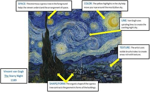Shape Form And Space In Art : Shape form seen in famous pieces of art or paintings