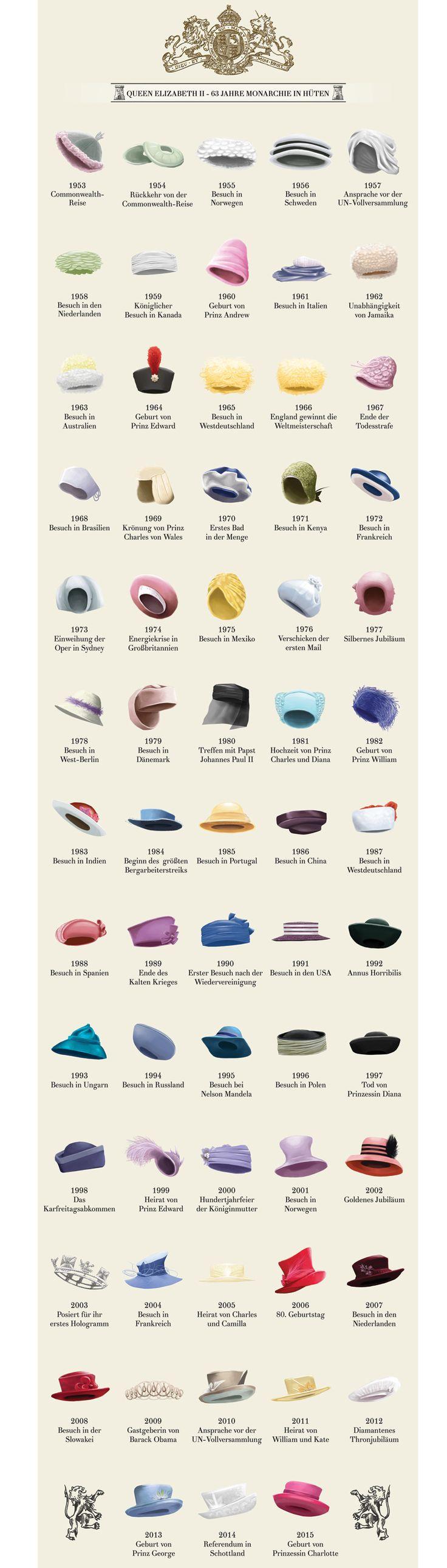 63 Meilensteine aus der Regierungszeit von Queen Elizabeth - symbolisiert durch 63 Hüte!                                                                                                                                                                                 Mehr