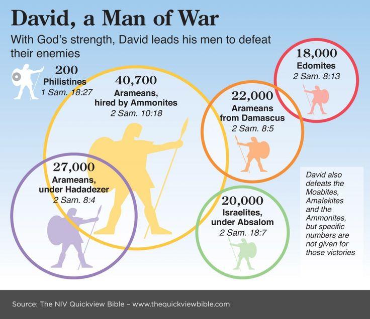 David, a Man of War...how many people did he kill?