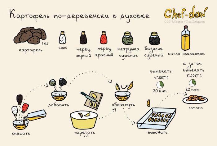Ломтики картофеля, запеченные в духовке.