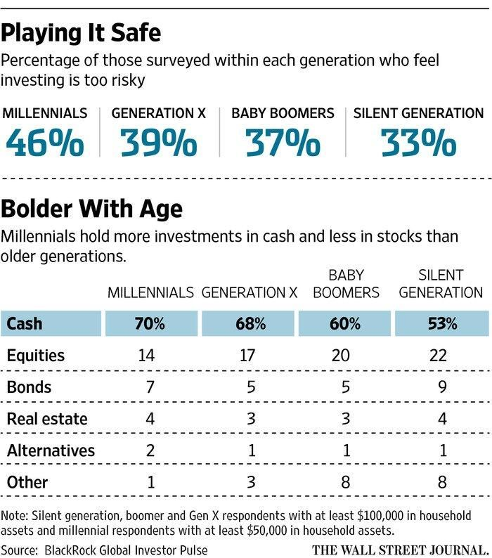 Millennials have a high savings rate but buy very few stocks. This leads to inadequate results for most people's retirements. Investing implications of a genera