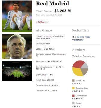 Forbes corona al Real Madrid como el mejor equipo del mundo