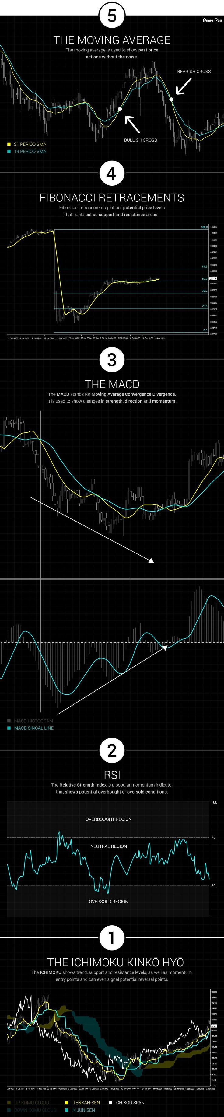 Best technical indicator for forex trading