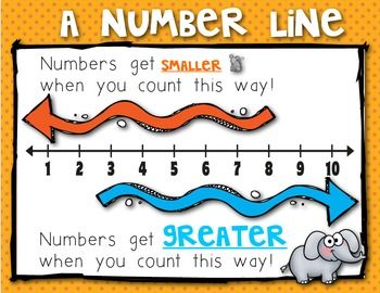 Math Number Line Posters and Student Number Lines. Perfect to introduce how to use a number line. Comparing Numbers to 20. $