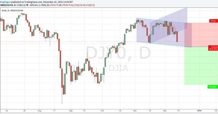 http://ift.tt/1Ns7B0B  #DJIA #DJ #Futures #CFD #Commodity #indices #trader #ErayErgün #NuForex