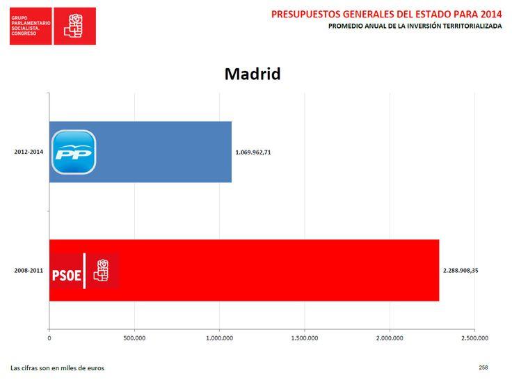 INVERSIONES EN Madrid 2014