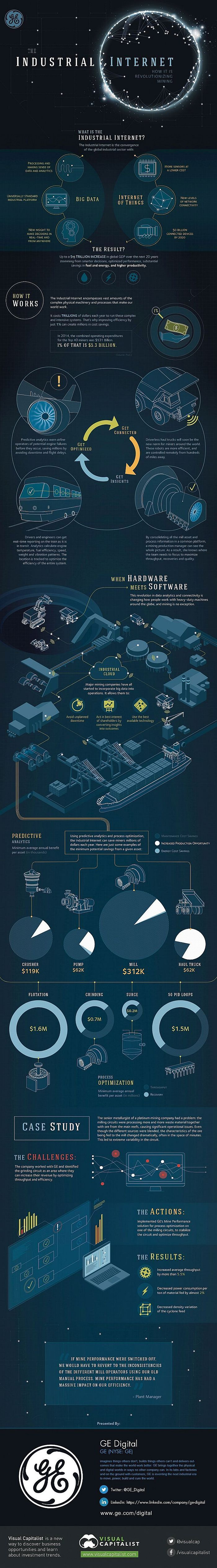 7 best industry insight itcomputer science images on pinterest interesting infographics about the industrial internet big data the internet of things iot fandeluxe Gallery