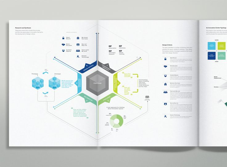 Steelcase 360 Magazine Infographics on Behance