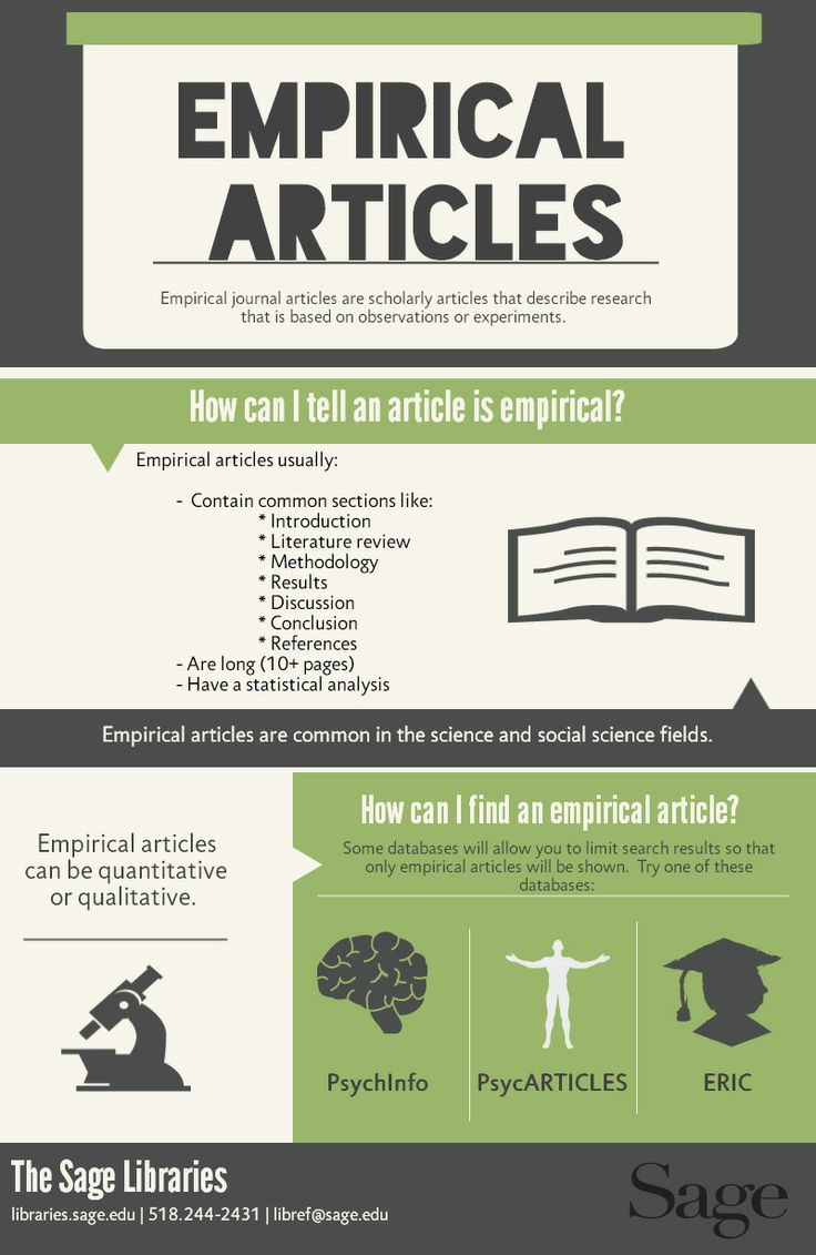 what is an empirical article