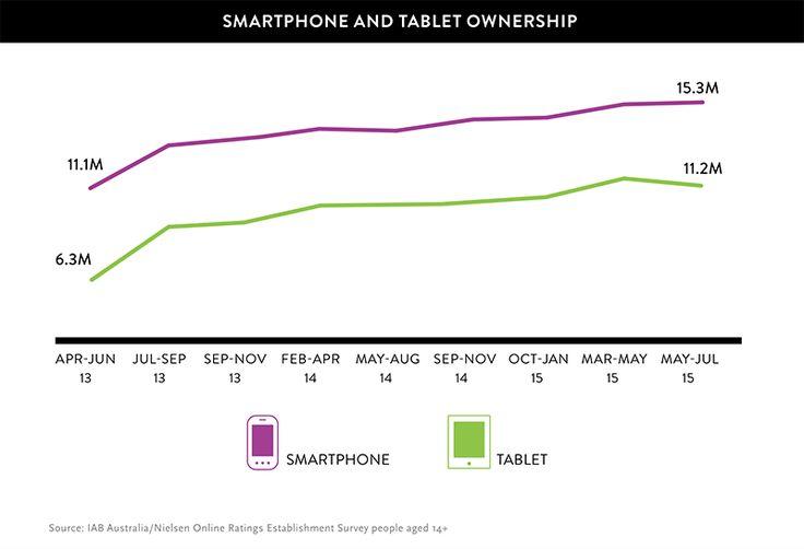 Smartphone Tablet Ownership Statistics Australia