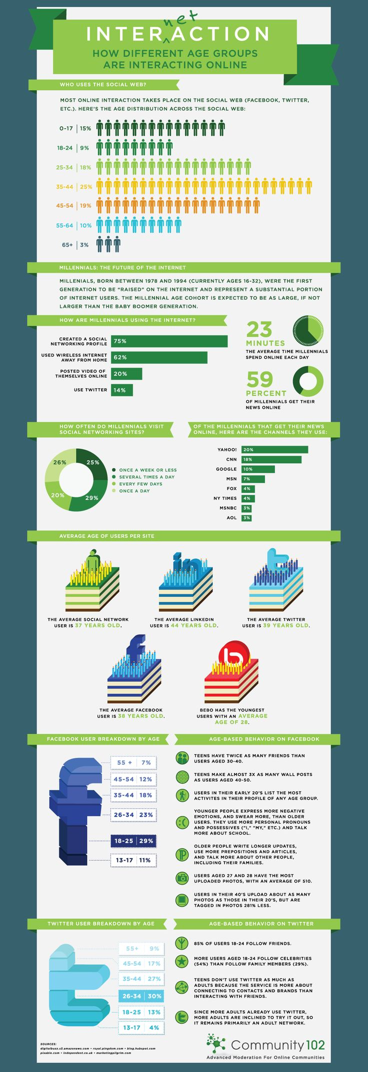 How different age groups interact online #infographic #demographics