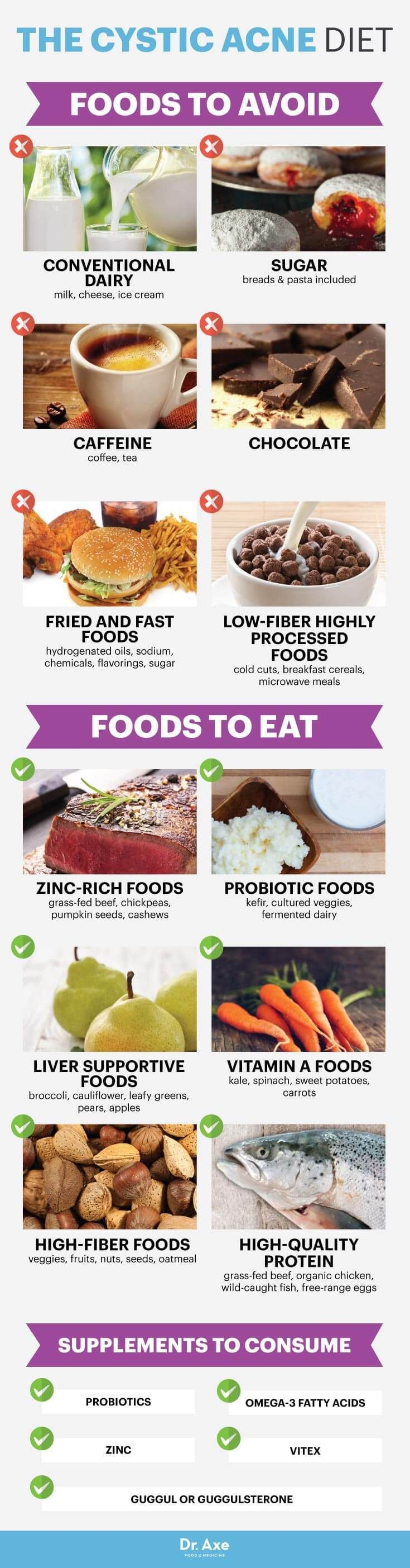 Cystic acne diet - Dr. Axe