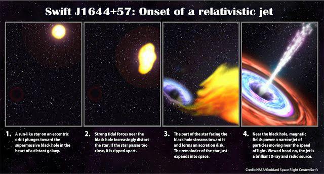 Αστέρια γεννιούνται από μαύρες τρύπες [video]