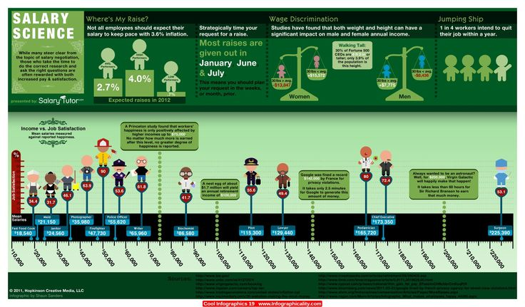 Cool Infographics 19 - http://infographicality.com/cool-infographics-19/