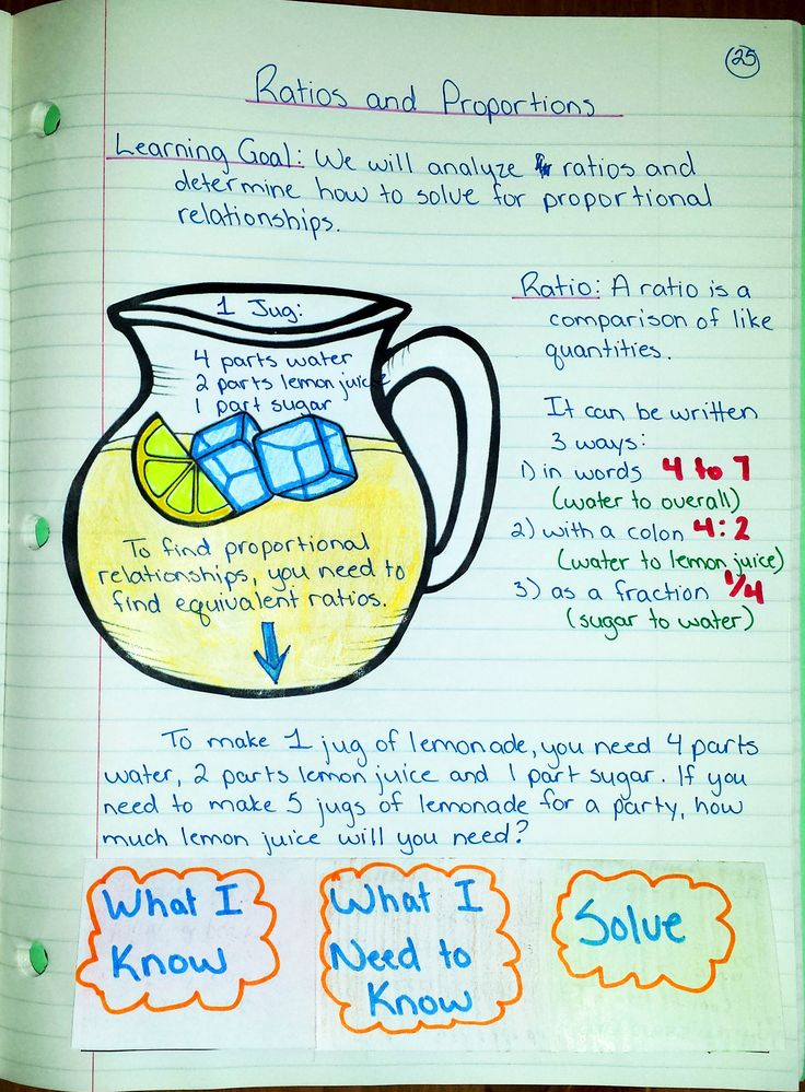 Journal entry for Ratios and Proportions for your Interactive Math Notebooks (Interactive Math Journal 2).