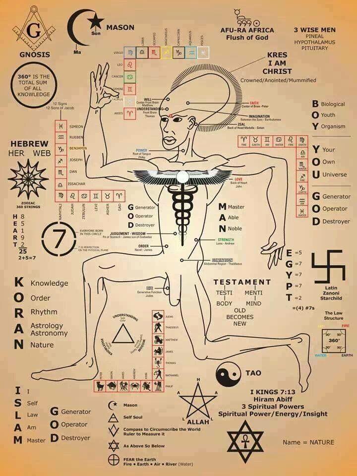 Star people, origins