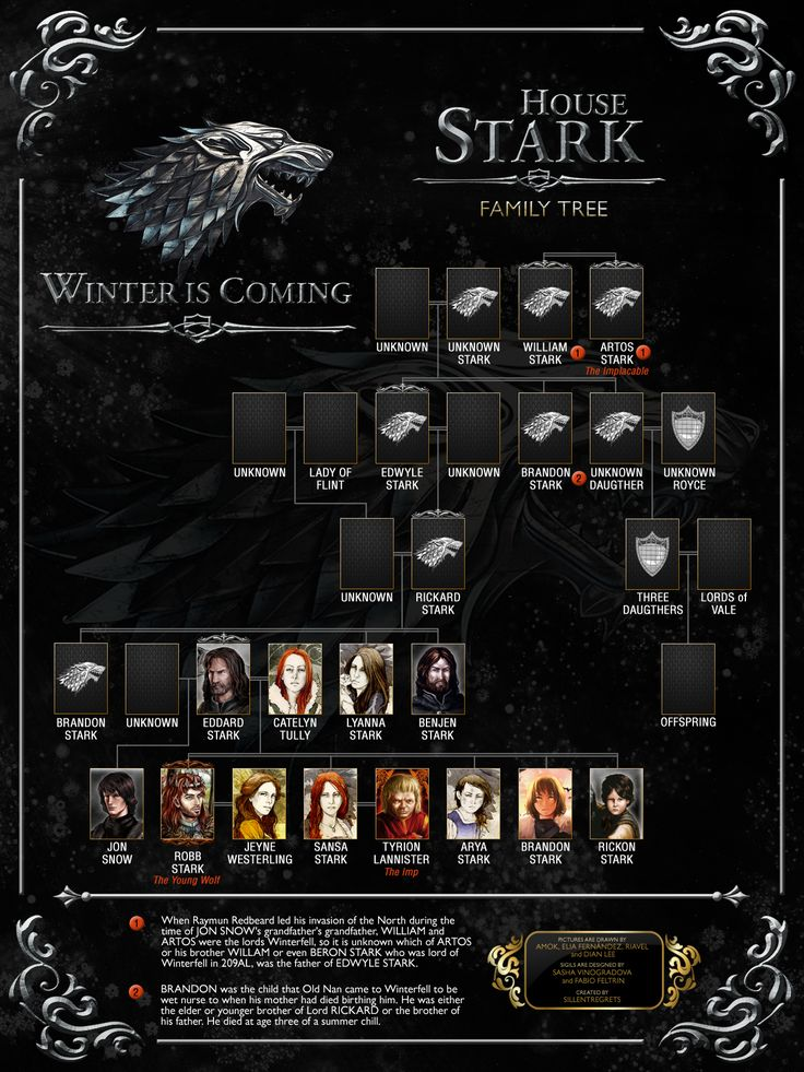 Stark Family Tree by Sillentregrets