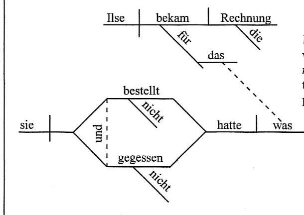 Diagramming    Sentences   Classical Conversations Essentials