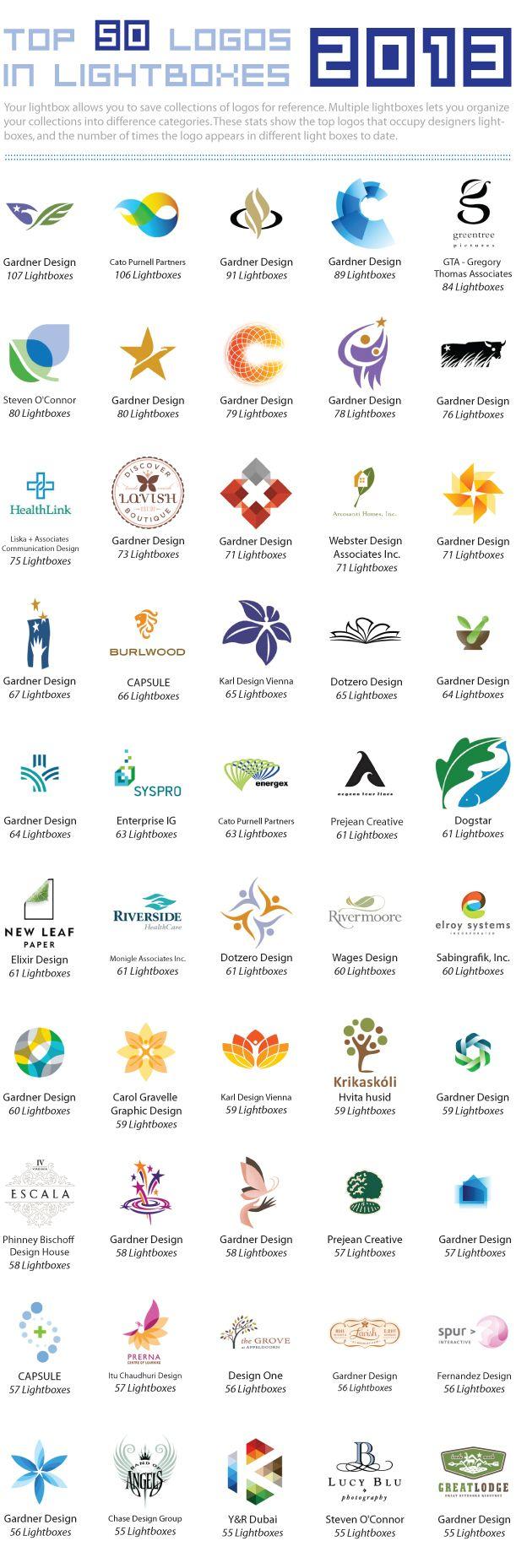 LogoLounge's 2013 Logo design trends & styles