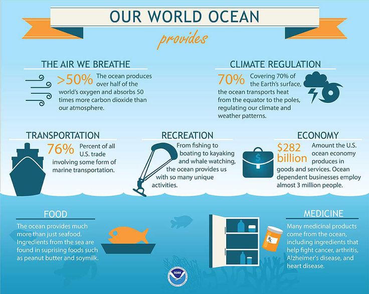 infographic showing benefits of the ocean; text content of