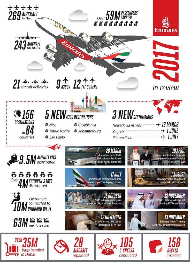 Emirates : l'année 2017 en quelques chiffres