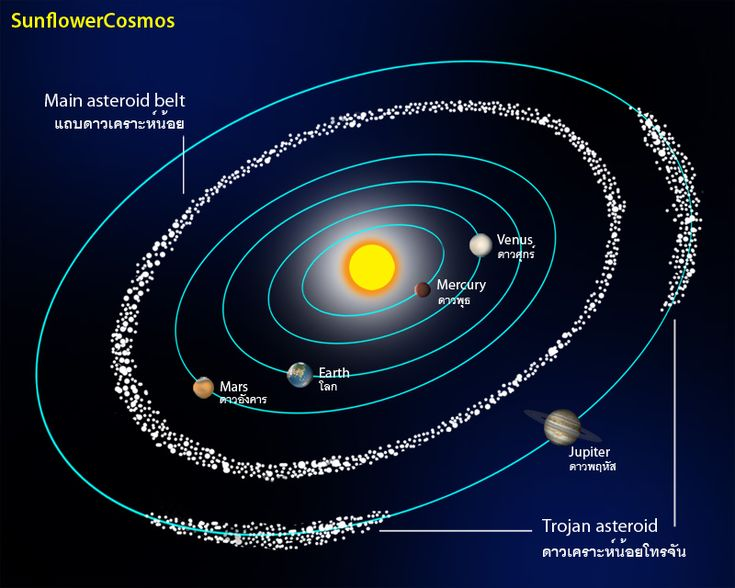 an overview of asteroids on outer space Issue overview: space mining  asteroids, known to science  congress has passed a law that lets companies own the resources they extract in outer space.