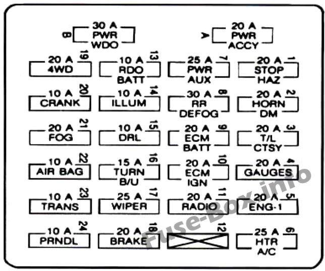 Instrument panel fuse box diagram: Chevrolet S-10 (1995