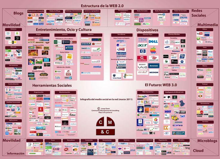 Estructura Web 2.0