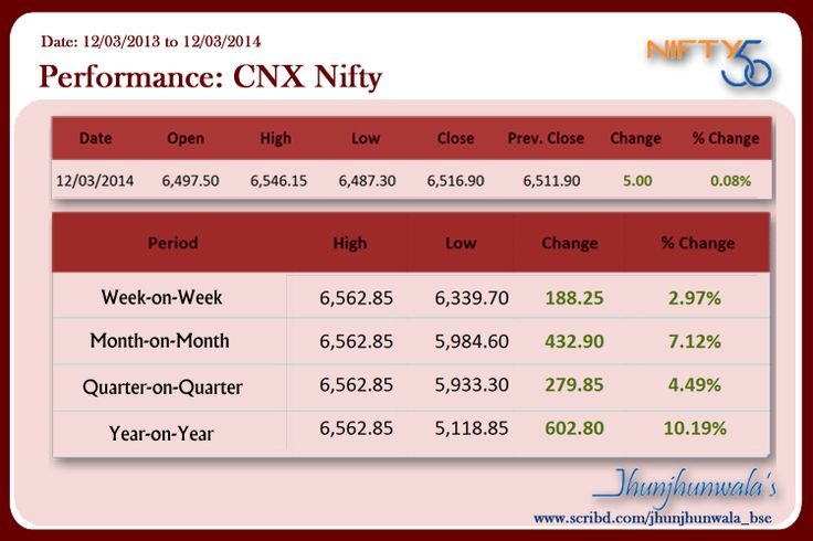 #IndiaStockMarket #BenchmarkIndex #NseNifty yearly performance updated 12th March 2014 with High , lows , change and percentage change  #NSE CNX #Nifty comprises of 50 Companies from 22 Sectors listed at #NationalStockExchange #India #NiftyWeekly #NiftyMonthly #NiftyQuarterly#NiftyYearly #NiftyReturns #IndiaEquityMarket #IndiaFinancialMarket #IndiaShareBazar  #IndiaEquityMarketReturn  #IndiaInvesting