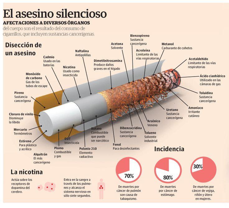 """""""El asesiono silencioso"""". Estas son las sustancias que contiene un cigarrillo"""