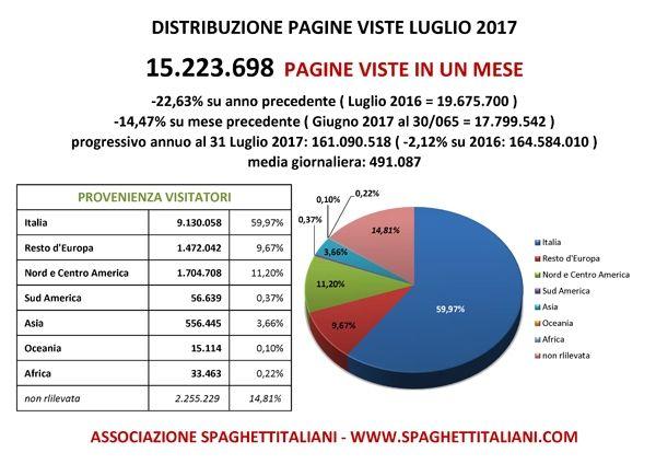 Pagine Viste su spaghettitaliani.com nel mese di Luglio 2017