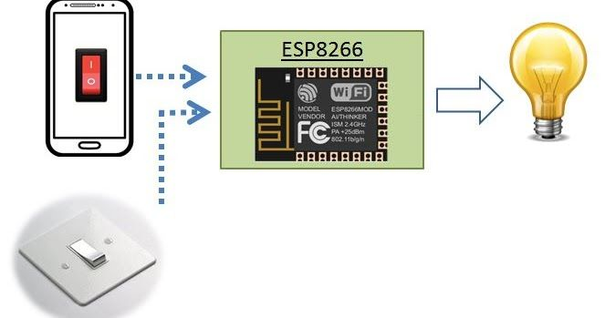 This Iot Project Will Guide Making Esp8266 Wifi Light Switch On Wall Which Uses Relay 5vdc To Control Lamp Remotely The Lamp C Wifi Light Switch Iot Projects