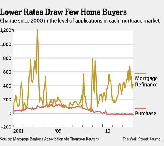 low home mortgage rates