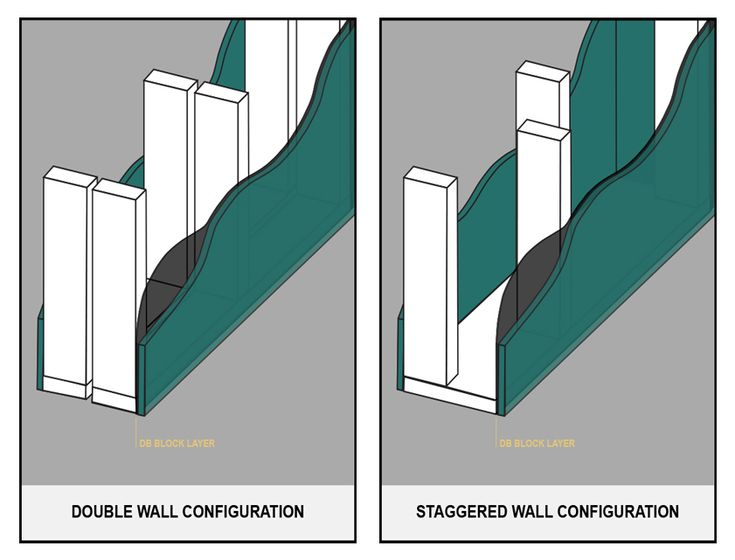 Soundproof walls sound proofing interior walls wall