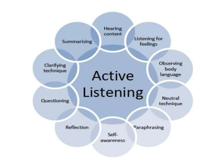 Article Active Listening The Master Key To Effective