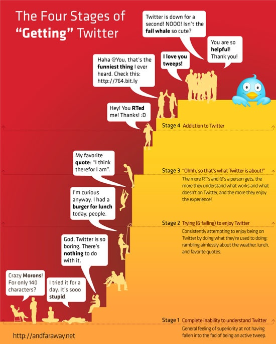 """The Four Stages of """"Getting"""" Twitter #infographic // Los cuatro estados para comprender Twitter #infografia (pinned by @ricardollera)"""