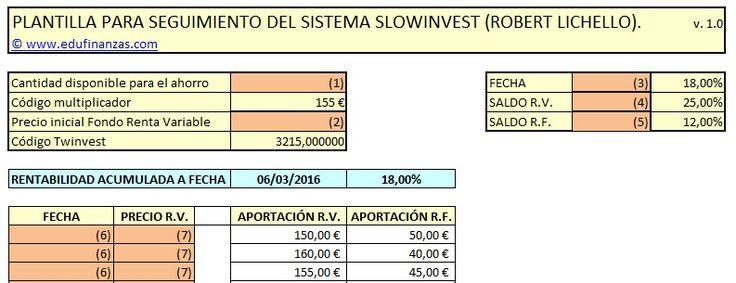 Sistema AIM o GAD de Robert Lichello - Sistemas de Inversión