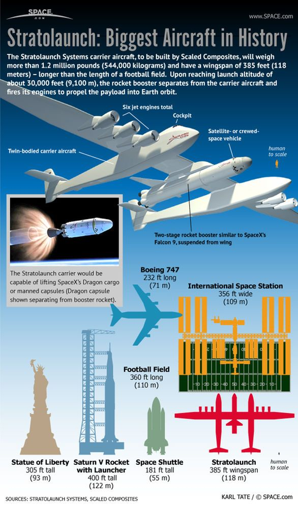 See how billionaire Paul Allen plans to build the biggest airplane in history to launch rockets and space capsules on missions that may one day carry people into Earth orbit in this SPACE.com infographic.
