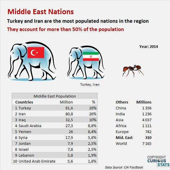 Middle East countries population: Turkey and Iran far ahead Statistics