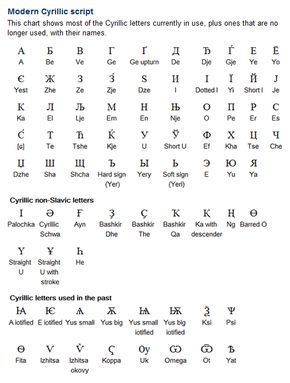Modern Cyrillic Script The Cyrillic Alphabet Has Been Adapted To