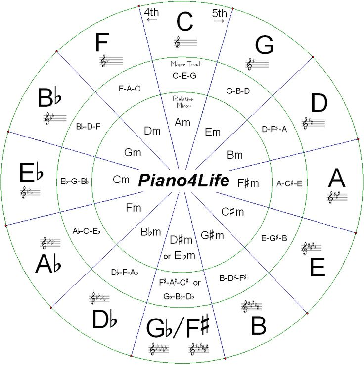 memorize intervals piano - Google Search