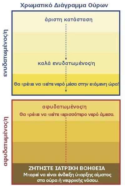 Χρωματικό Διάγραμμα Ούρων  Πίνετε όσο νερό πρέπει για την υγεία σας; Επιβεβαιώστε από το χρώμα των ούρων σας!