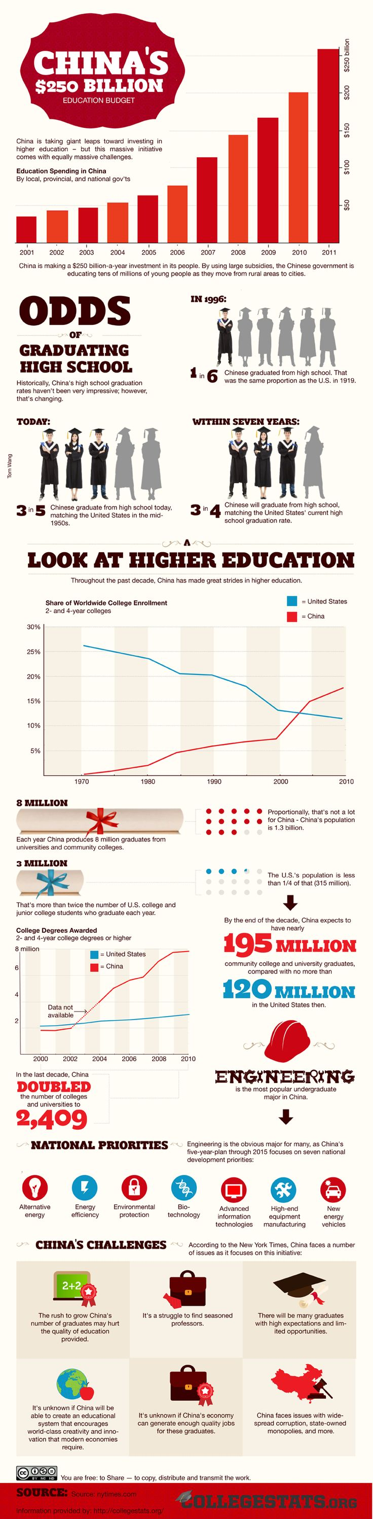 80 best china infographics images on Pinterest
