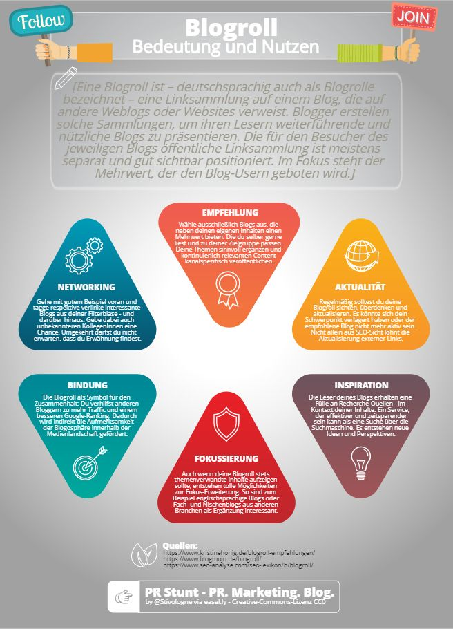 Blogroll Relevance And Benefit Public Relations Tutorial Erstellen Personal Branding