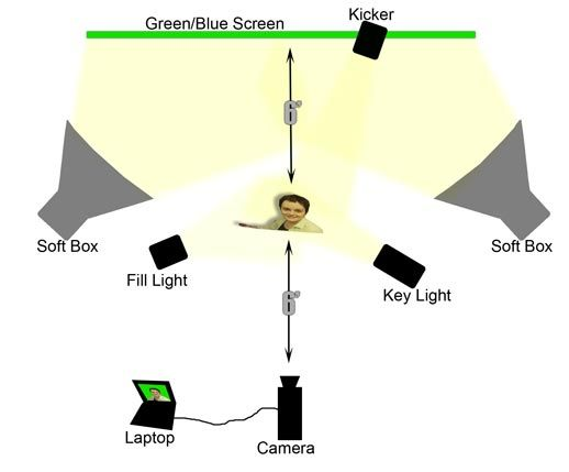 Chromakey Lighting Diagram Green Screen Lighting Setup Manual Guide